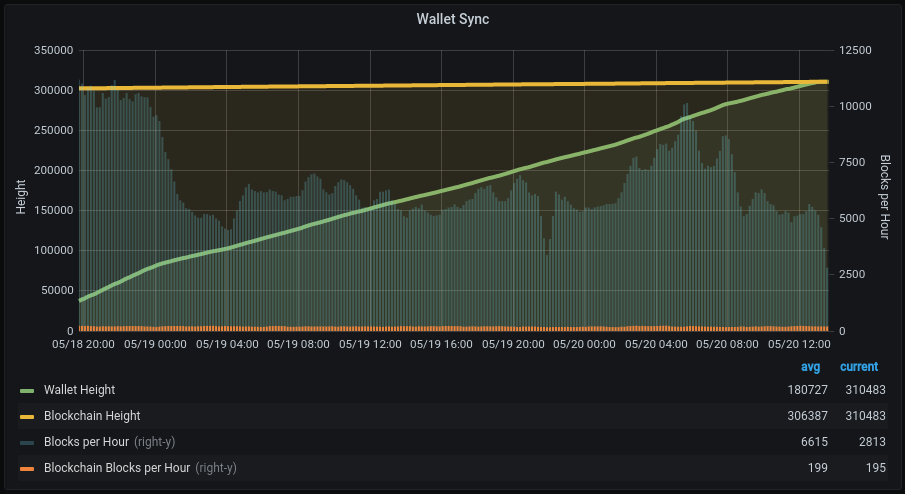 graph of wallet syncing