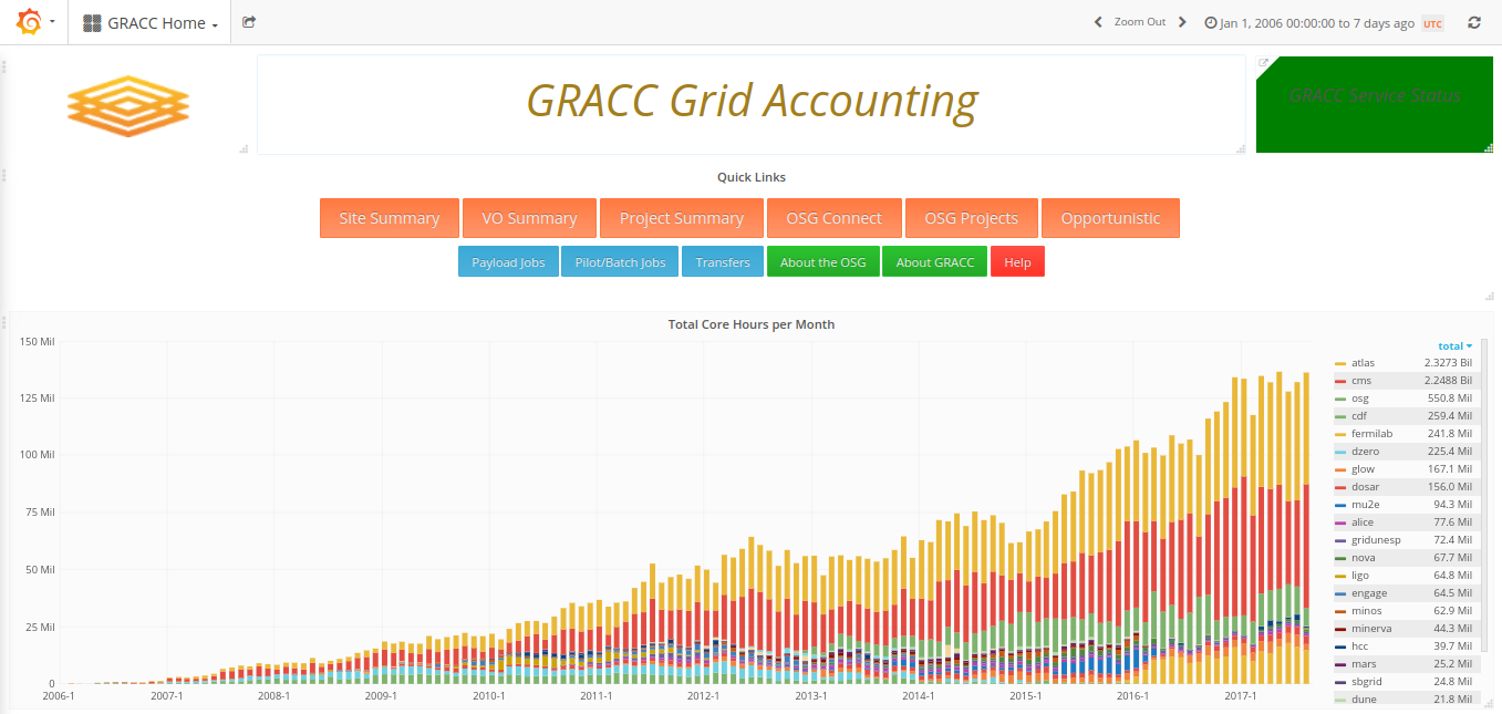 GRACC: Next Generation of the OSG Accounting