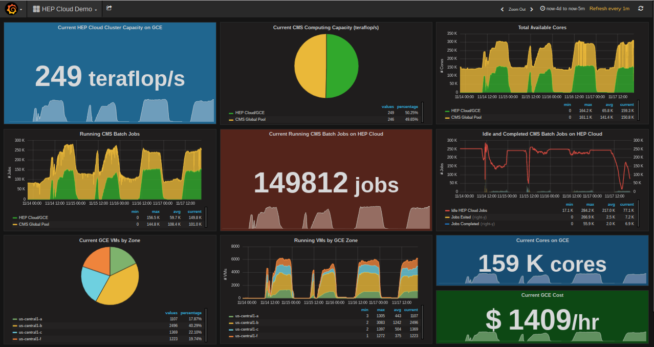 HEP Cloud/GCE Monitoring with Grafana